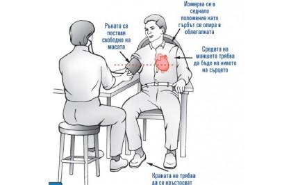 Правилно измерване на кръвно налягане