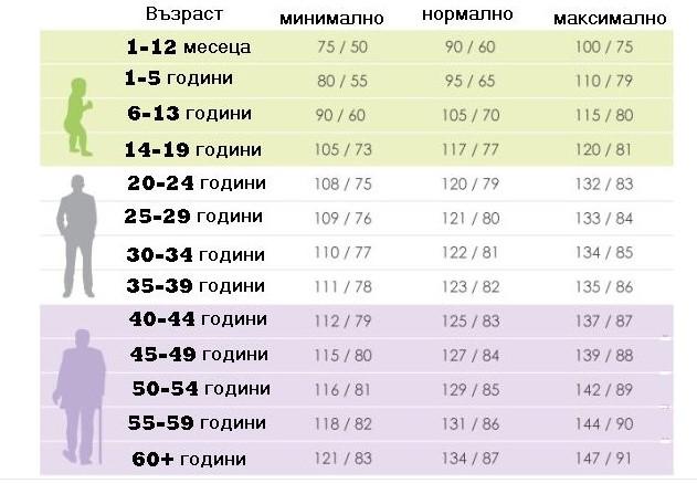 Кръвно налягане според възрастта